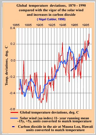 Global Temperatures and CO2